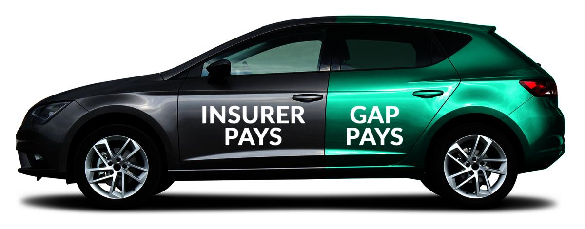 Insurer pays vs GAP insurance pays