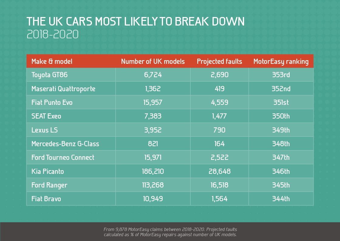 The UK cars most likely to breakdown