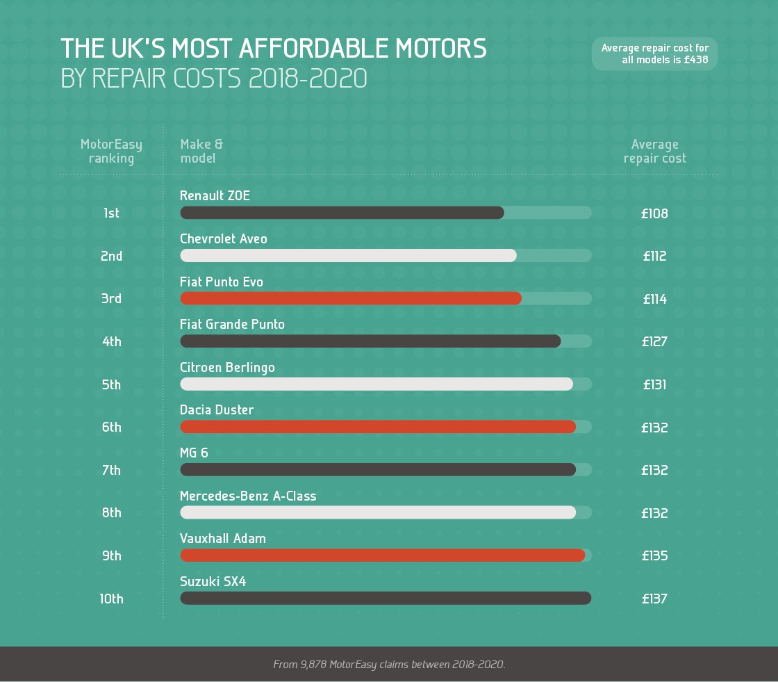 The UK's most affordable motors