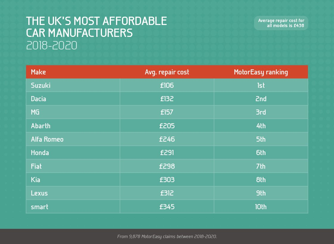 The UK's most affordable car manufacturers