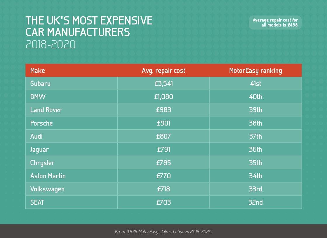 The UK's most expensive car manufacturers