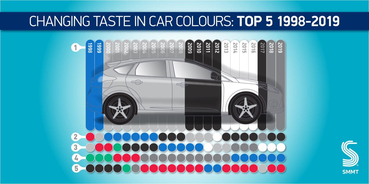 most popular car colour