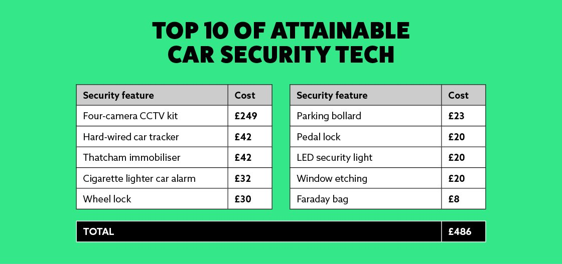 Top 10 of car attainable security tech