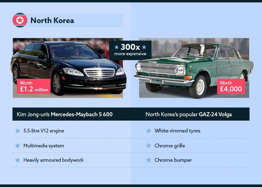 Kim Jong-un and his luxury tank