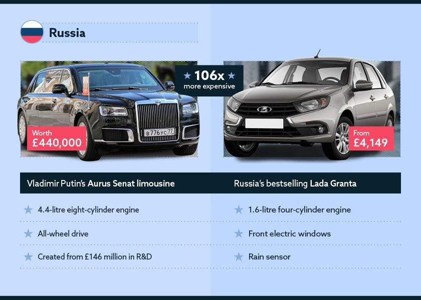 What does Vladimir Putin drive?