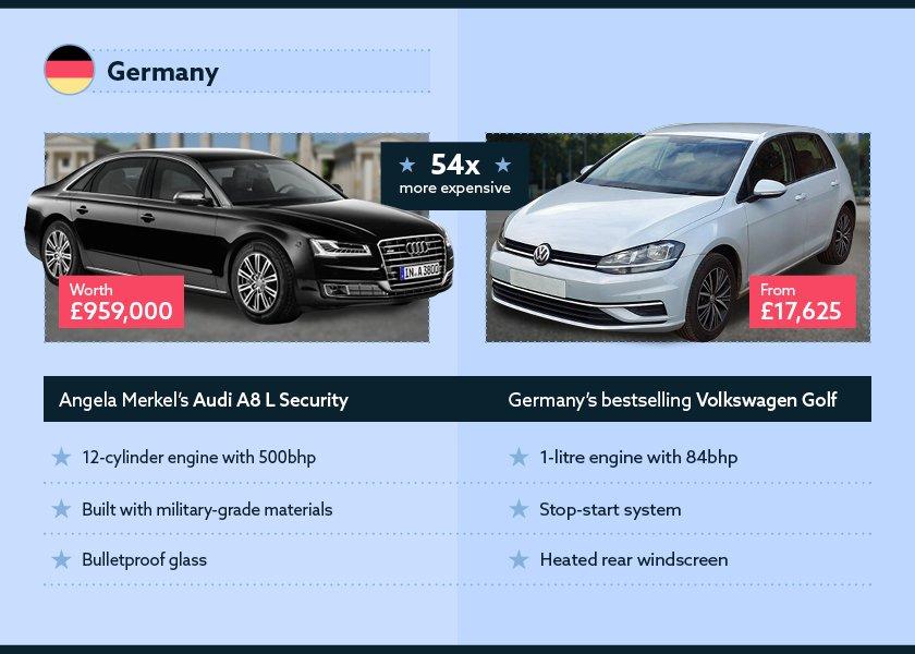 German engineering and efficiency