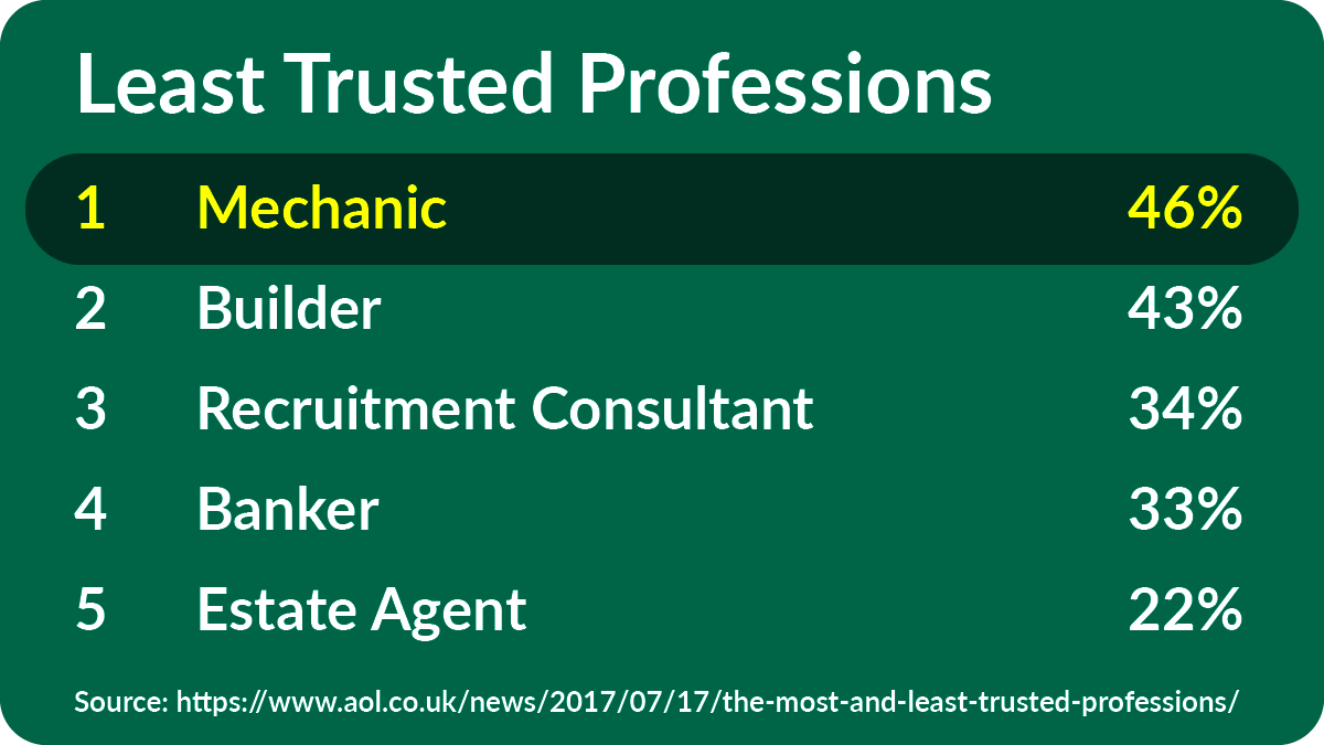least trusted professions