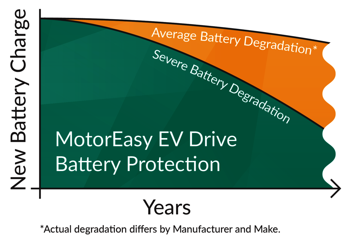 MotorEasy Electric Vehicle Drive Battery Protection Graph