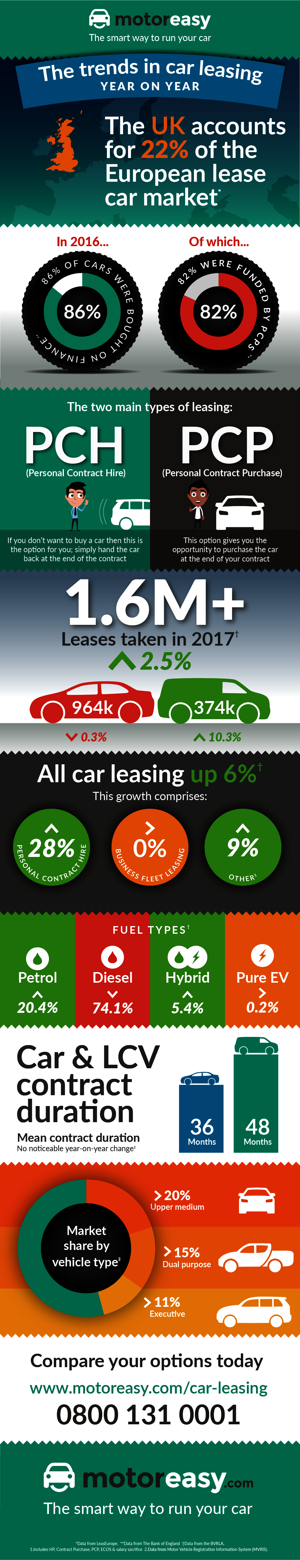 Car Leasing Comparison Infographic with Facts about Leasing PCP PCH