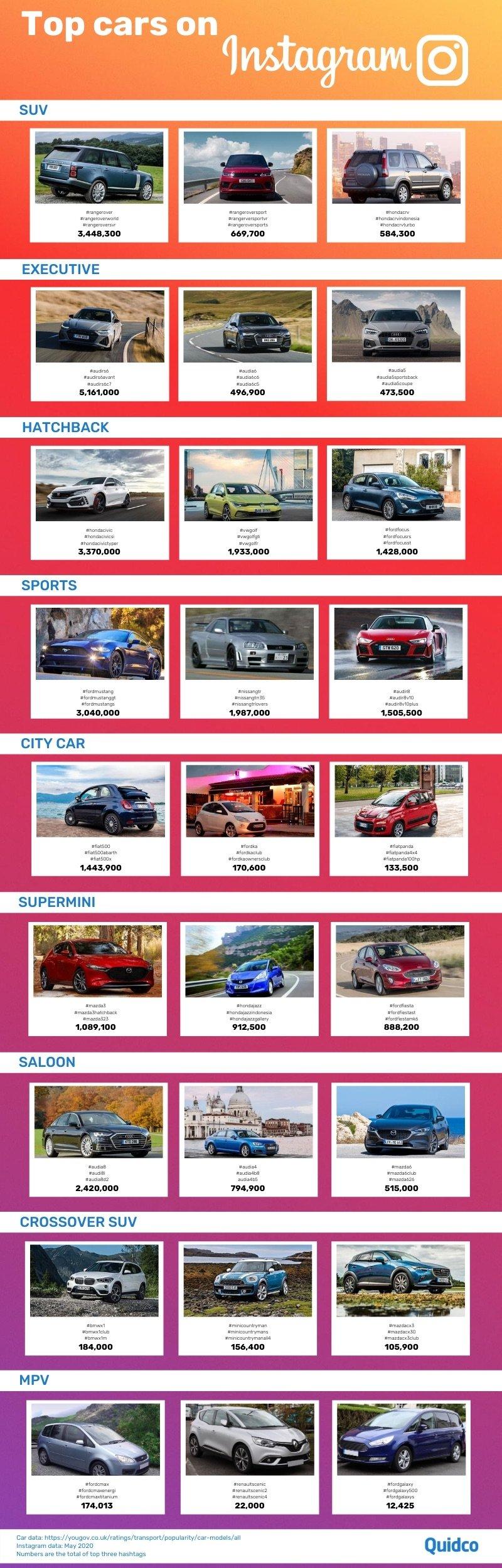 Top cars on Instagram