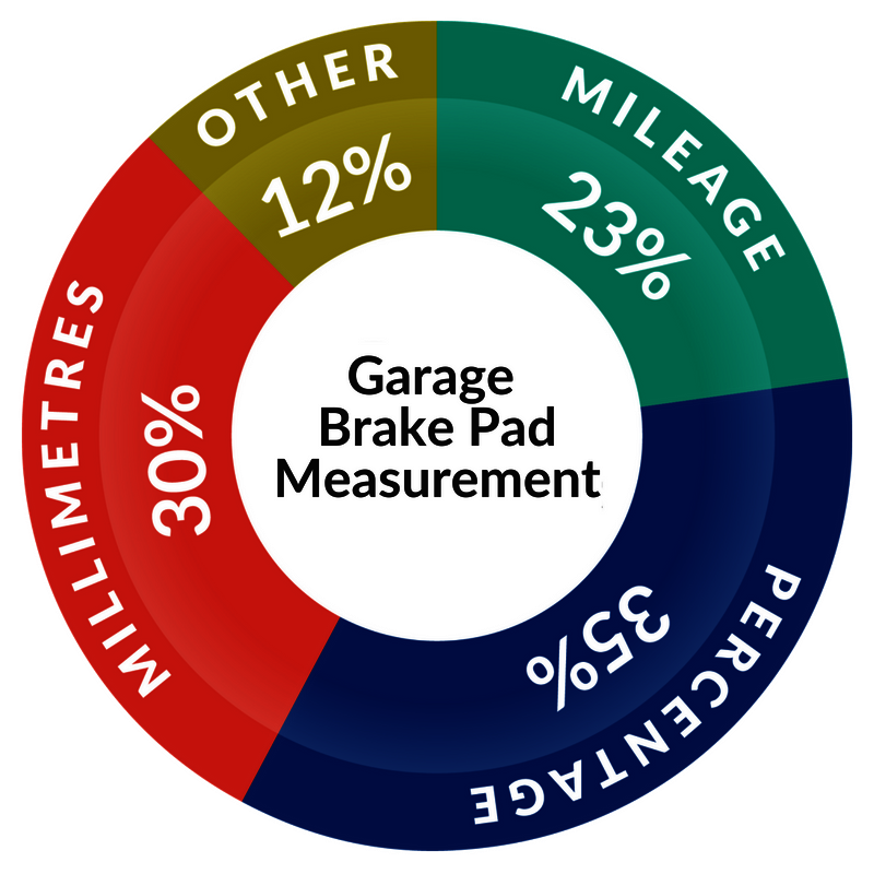 brake pad measurement mileage millimetres wear percentage %