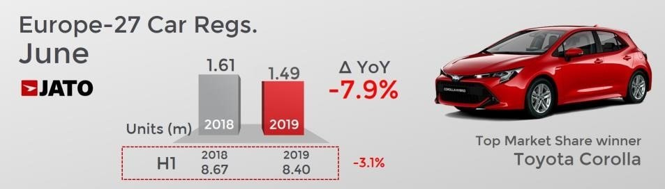 SUV decline sales