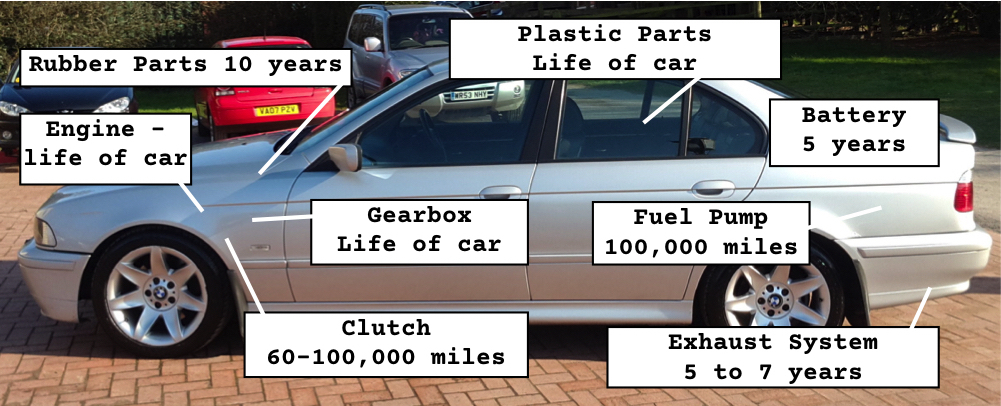 How long should the parts on your car last?