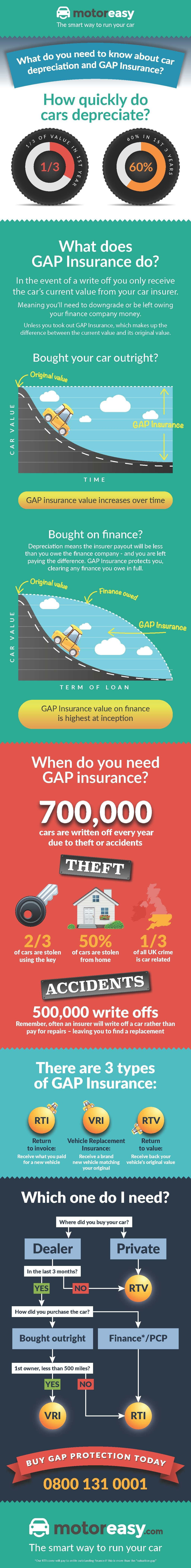 GAP Insurance Infographic Depreciation New or Used car - cash or finance