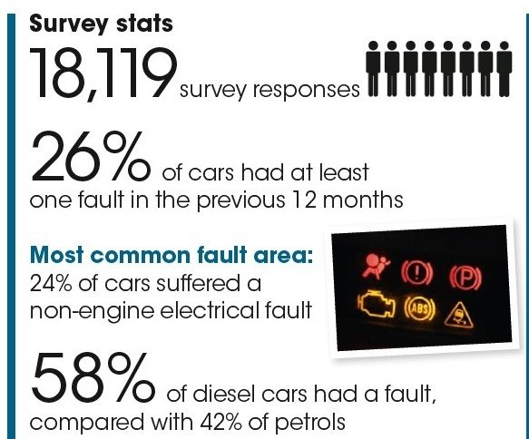 What Car? survey statistics