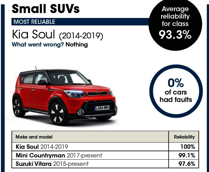 Kia Soul Reliability Statistics