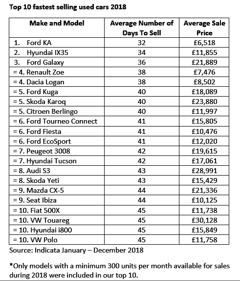 Fastest selling used cars 2018