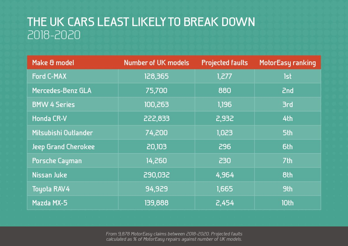 The UK Cars Least Likely To Break Down