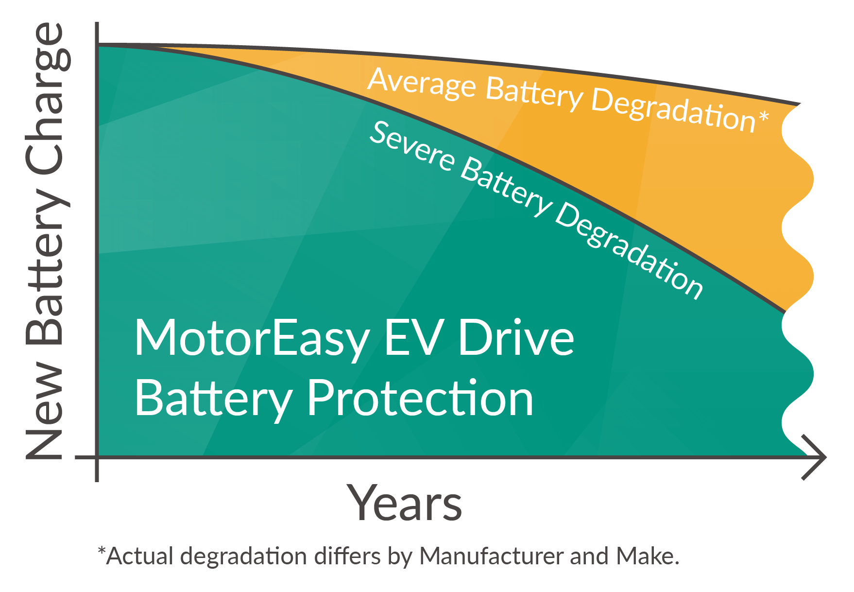 MotorEasy Electric Vehicle Warranty Diagram